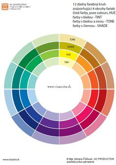 Basic color wheel - every colour has many apperances. Tints are hues mixed with white, Tones are hues with grey, Shades are hues mixed with black. Hues are 100% saturated, pure colours.