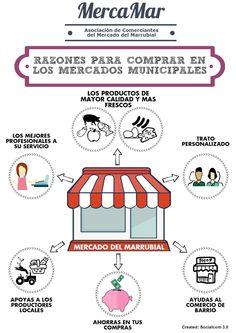 Campaña realizada para MercaMar en apoyo a los mercados municipales