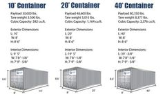 Shipping container dimensions The 20 ft length is the greatest that will fit the bends in the road, via experienced neighbor.