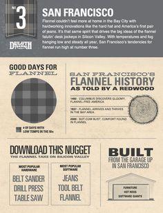 Top 10 Flannel Cities