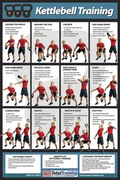 Image detail for -This poster features 12 kettlebell exercises and shows the starting ...