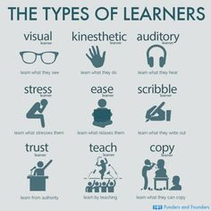 The Types Of Learners found on website. The image displays the different types of learners that exist. Teachers should understand the learning diversity that exists in a classroom and try to incorporate different learning methods to satisfy all students. Study Skills, Life Skills, Writing Skills, Writing Tips, Types Of Learners, Types Of Education, Gifted Education, Higher Education, Special Education