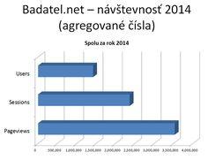 Možnosti umiestnenia reklamy na stránkach Bádateľ.net - formy, ceny, štatistika návštevnosti a iné.