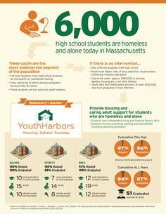 6,000 high school students are homeless and alone today in Massachusetts. We can do more to help them.