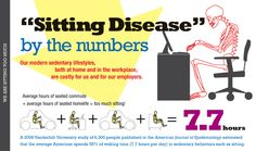 Do you know what all that sitting is costing you?  #iFacts #EmployeeWellness Curcumin Benefits, Turmeric Health Benefits, Turmeric Curcumin, Organic Turmeric, Health And Nutrition, Health And Wellness, Health Tips, Desk Workout, Employee Wellness