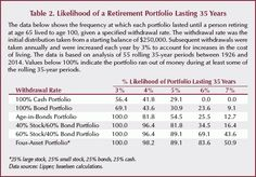 The Likelihood of a Retirement Portfolio Lasting 35 Years Asset Management, Live Long, Retirement, Accounting, Investing, Marketing, Retirement Age