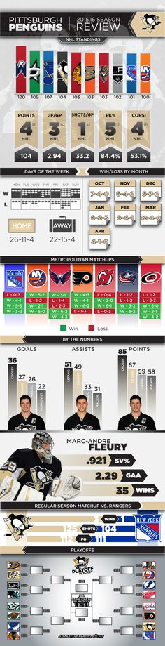 95749c211 Take a look back at the 2015.16 Pittsburgh Penguins regular season. Pens  Hockey