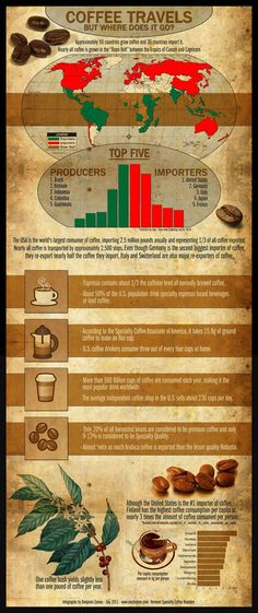 Coffee Facts you may not know..HMMMMMM...Not sure I like knowing  this