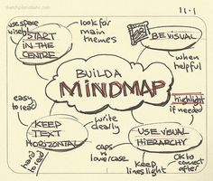 Build a mindmap I have found mindmaps useful to me since I first learned them and gave them a shot. Here's some of what I've learned since from practice. Great for getting your thoughts down before a project. More