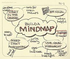 Build a mindmap I have found mindmaps useful to me since I first learned them… Mais