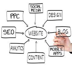 internet-marketing-strategies Business Tips For The Internet Internet Marketing, Business Tips, Mobile App, Success, Social Media, Website, Marketing Strategies, Blog, Group