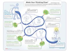 Visual Thinking Process.   http://viz-up-the-world.blogspot.fr/2009/07/what-happened-in-visual-thinking.html