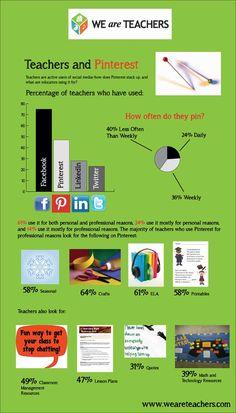 How teachers use Pinterest #weareteachers