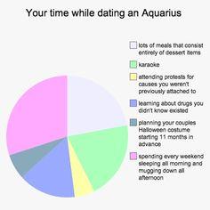 12 Charts That Explain What It's Like To Date Every Zodiac Sign - I'm so Aquarius Aquarius Dates, Aquarius Traits, Capricorn And Aquarius, Zodiac Signs Aquarius, Aquarius Woman, Astrology Signs, Aquarius Funny, Aquarius Lover, Aquarius Art