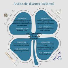 Análisis del discurso (Dircom)