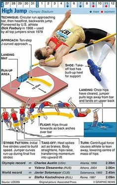 The Graphic News guide to each sport in the Olympics, from running, javelin and shot put to walking Running Track, Track Workout, Running Club, Long Jump, High Jump, Olympic Sports, Olympic Games, Discus Throw, Heptathlon