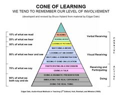 How you learn vs how much you recall