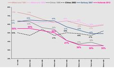 Cote de popularité des chefs d'Etat