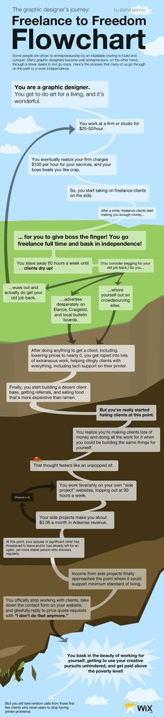 Freelance to freedom flowchart #infographic