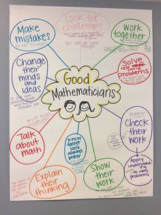 Good Mathematicians Anchor Chart - Genoa ES