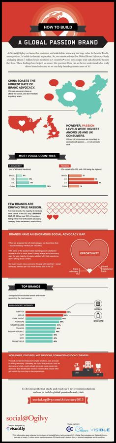 Trading infographic : What really drives people to express their passion for a brand through advocacy