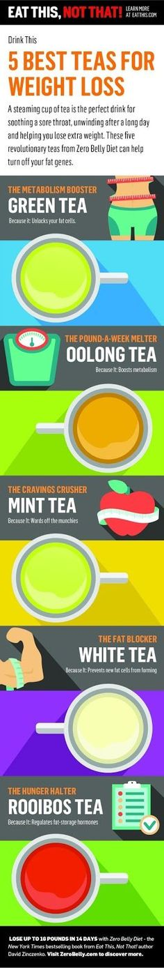 5 BEST TEAS FOR WEIGHT LOSS | Beauty Bazar