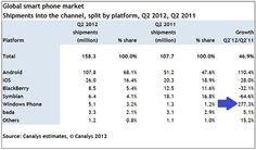 Windows Phone Grows an Astounding 277 Percent Over Last Year!