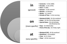 ESL Grammar – Prepositions of Time Lesson English Grammar Pdf, Teaching English Grammar, Learning English, Ell Students, Paragraph Writing, Prepositions, Writing Practice, Esl, Teaching Resources