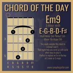 Grow as a guitarist with neat guitar theory graphics, tips and tricks — Ry Naylor Guitar Learn Guitar Chords, Guitar Chords Beginner, Music Chords, Jazz Guitar, Guitar Songs, Acoustic Guitar, Guitar Rig, Music Theory Lessons, Music Theory Guitar