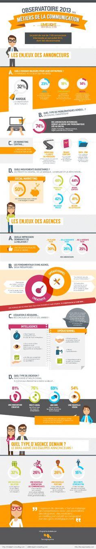 Infographie   L'omnicanal et la créativité : deux enjeux forts pour les annonceurs et les agences