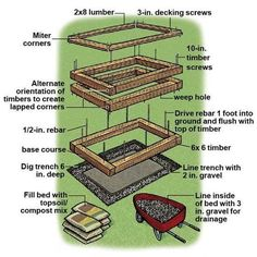 Raised Garden Bed Construction: If using timber, ensure that it is an untreated hardwood to prevent the risk of chemicals leaching into the soil. Pine that was treated using chromated copper arsenate, or CCA, contains a toxic chemical mix for preserving timber which can be drawn up into the plants and eat part or all of the plant. A common approach is to use timber sleepers joined with steel rods to hold them together.