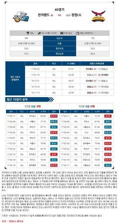 [농구]★토정비결★ 14일14일 인전 전자랜드 vs 창원 LG
