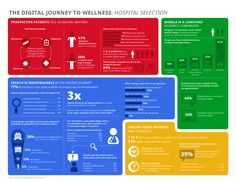 Infographic: Understanding Patients and Technology   WebDirexion LLC technology patients mHealth infographic