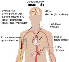 Fascinating Facts About Insomnia   79