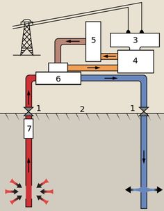 Under construction in Saskatchewan, Canada is the first Canadian geothermal power plant with a 5 MW capacity. Rankine Cycle, Sankey Diagram, Green Initiatives, Green News, Diagram Design, Renewable Sources Of Energy, Oil Industry, Alternative Energy, Automobile