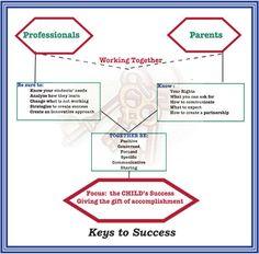 "KEY_TO_SUCCESS- ""ADHD and School Success""- Chadd's Teacher-to-Teacher blog"
