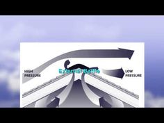 Roofing Ventilation from CertainTeed - YouTube