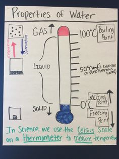 physical properties of matter anchor charts and