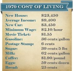 Inflation charts-1970 and 1975 vs 2015 cost of living -KWN I 4:21:2015