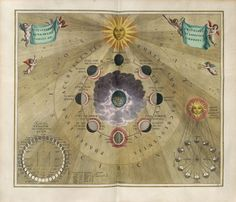 Andreas Cellarius: Phases of the Moon, Harmonia Macrocosmica (17th Century)  Quelle: staff.science.uu.nl  #17th century #art #illustration #manuscripts