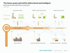 ••Alternative Energy: 2015: Germany already at 30%: HOW the country managed the change•• integrating / balancing renewable energy today...Energiewende (German Energy Transition) article 2015-02-19 by Eric Martinot