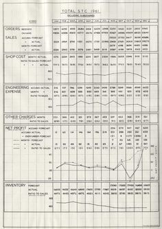 Total sales information for STC and subsiduaries, broken down by month, 1961. IET Archives NAEST 211/02/19/06 P.3958