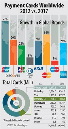 credit cards vs credit score