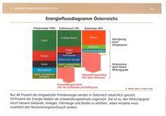 Energieflussdiagramm 2009 Österreich - 54% Verluste - da ist Optimierungspotentail drinnen