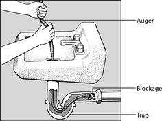 If neither cleaning the trap nor plunging clears a plumbing clog, your final weapon is a drain auger (also known as a snake). This tool, a coiled spiral snake that's usually about 1/4-inch thick with a handle on one end, works the opposite way that a plunger does: You push the snake into the clog …