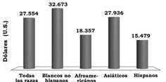 Rentería Pedraza, V. H. (2015). Panorama socioeconómico de la migración internacional originada en América Latina y el Caribe: estado de la cuestión [Figura 6]. Acta Universitaria, 25(2), 3-14. doi: 10.15174/au.2015.665