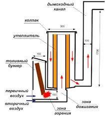 Výsledek obrázku pro ракетная печь для обогрева
