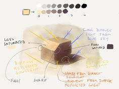 Sebastian's Drawings — Another study of a colored box (sorry if these...