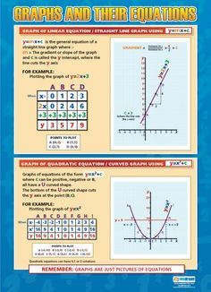 Graphs and Their Equations Poster
