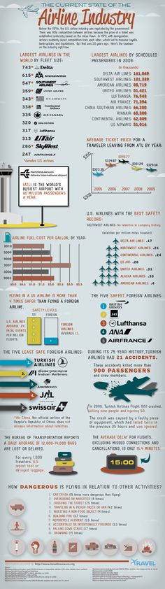 "[infographic] ""The current state of Airline Industry"" Jul-2010 by Travelinsurance.com"